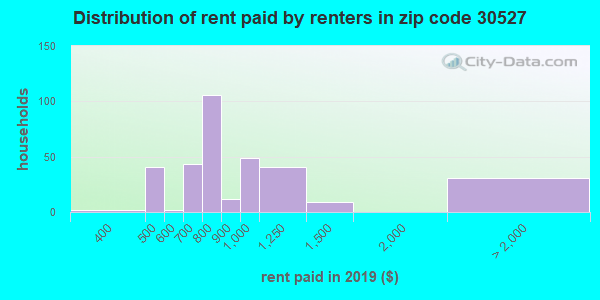 30527 rent paid by renters