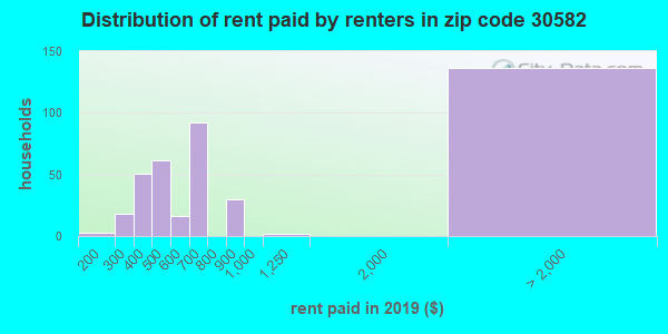 30582 rent paid by renters