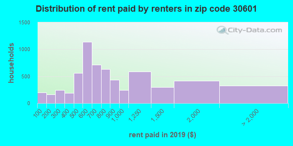 30601 rent paid by renters