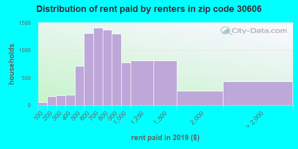 30606 rent paid by renters