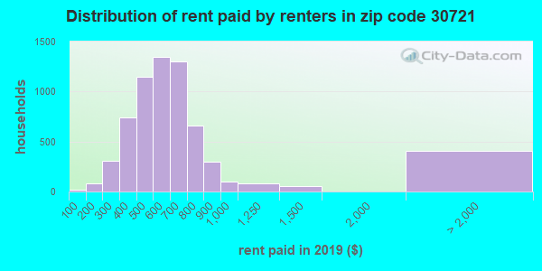 30721 rent paid by renters