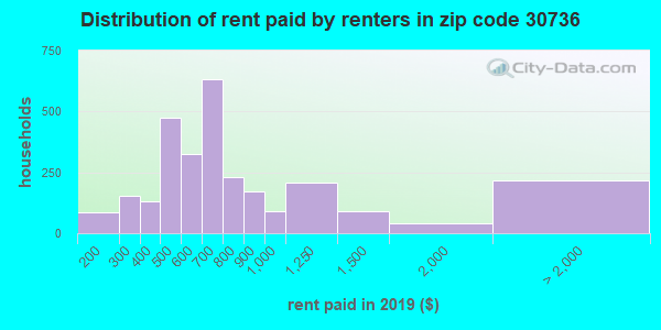 30736 rent paid by renters