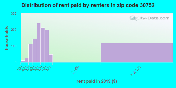 30752 rent paid by renters