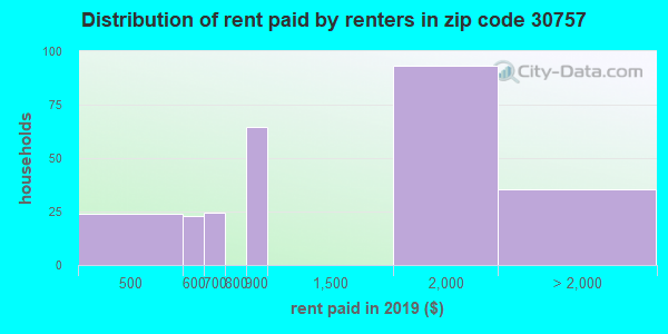 30757 rent paid by renters