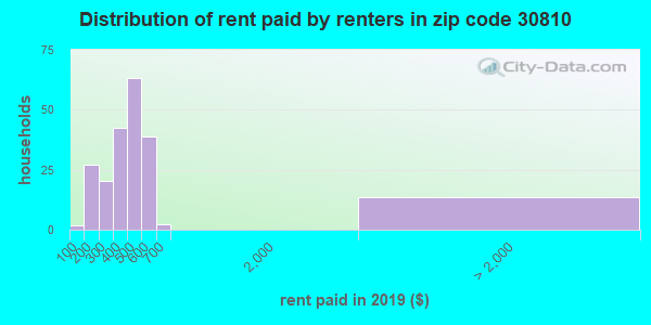 Rent paid by renters in 2013 in zip code 30810
