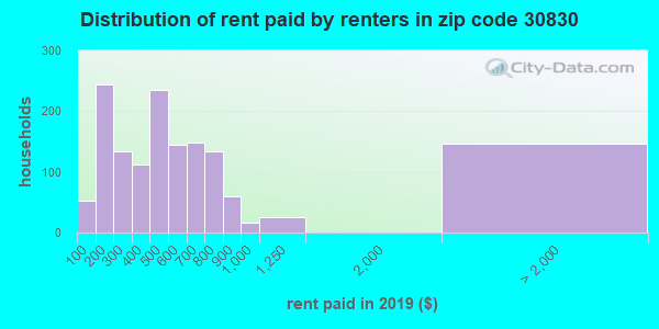 30830 rent paid by renters