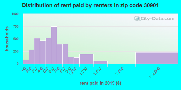 30901 rent paid by renters