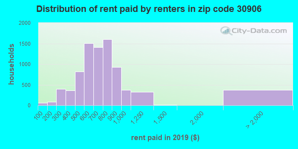 30906 rent paid by renters