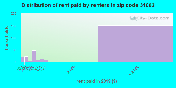 Rent paid by renters in 2015 in zip code 31002