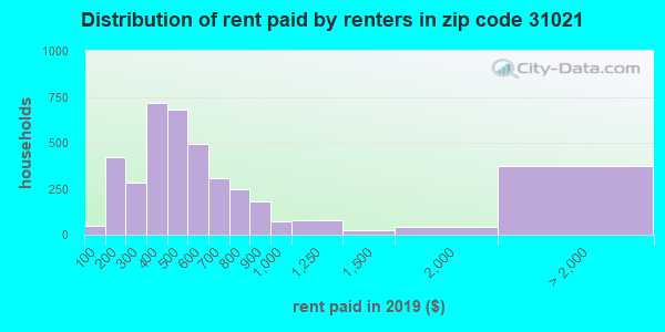 31021 rent paid by renters