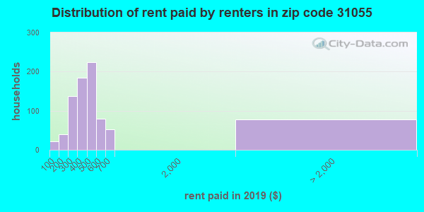 31055 rent paid by renters