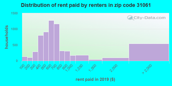 31061 rent paid by renters