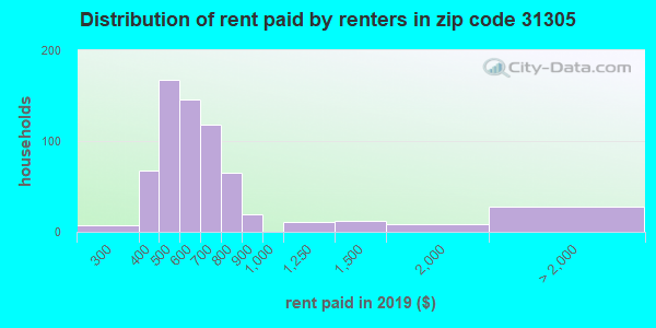 31305 rent paid by renters