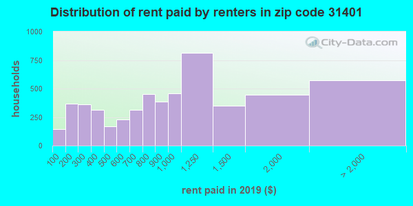 31401 rent paid by renters