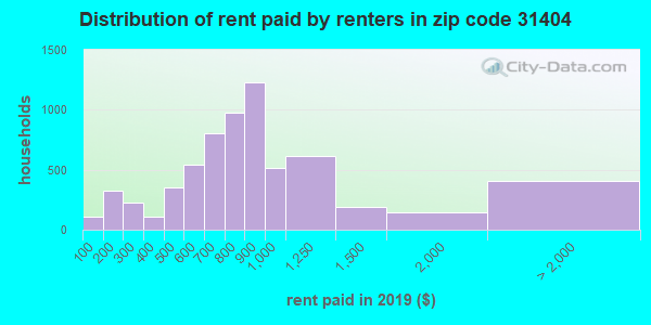 31404 rent paid by renters