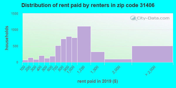 31406 rent paid by renters