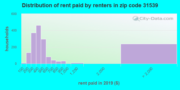 31539 rent paid by renters