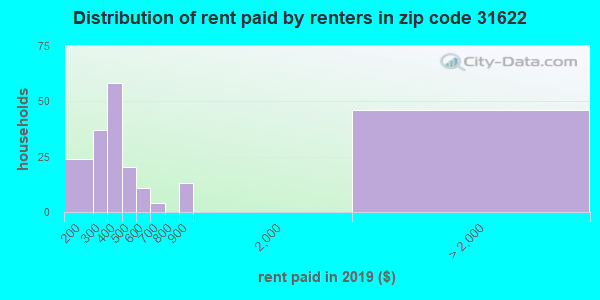 31622 rent paid by renters