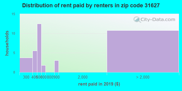 31627 rent paid by renters