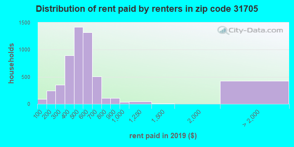 31705 rent paid by renters