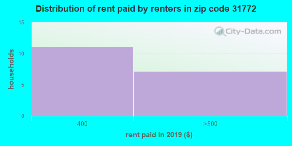 31772 rent paid by renters
