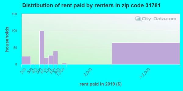 Rent paid by renters in 2013 in zip code 31781