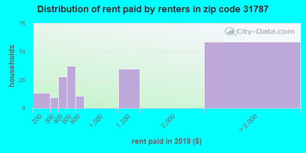 31787 rent paid by renters