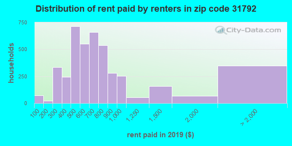 31792 rent paid by renters