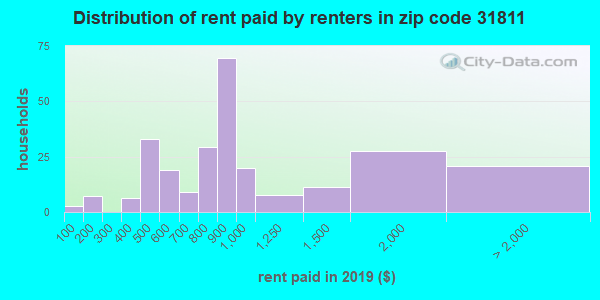 31811 rent paid by renters