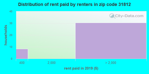 31812 rent paid by renters