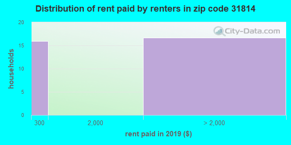 31814 rent paid by renters