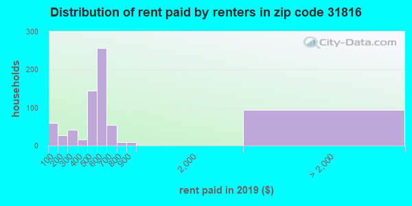 31816 rent paid by renters