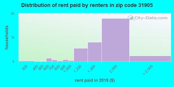 31905 rent paid by renters