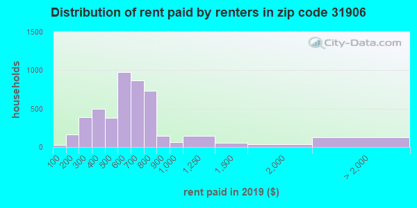 31906 rent paid by renters