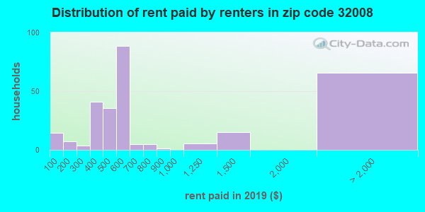 32008 rent paid by renters