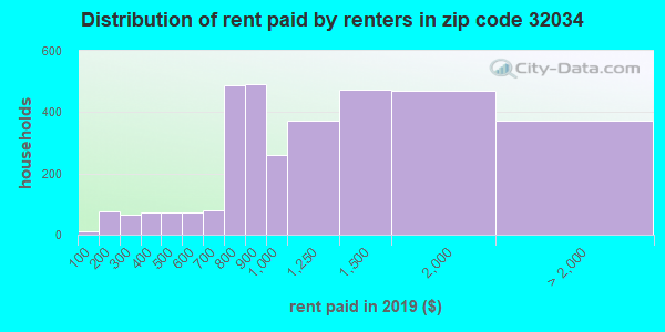 32034 rent paid by renters