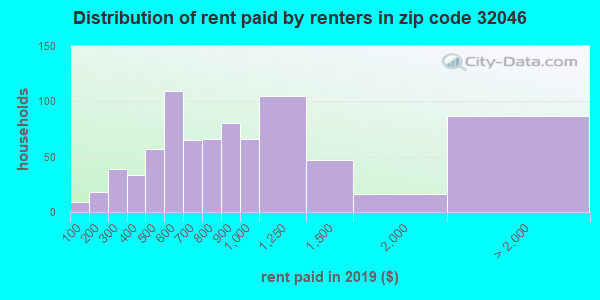 32046 rent paid by renters