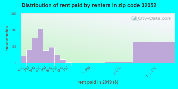 32052 rent paid by renters