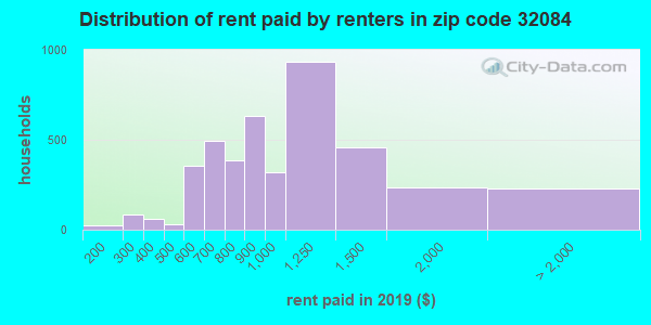 32084 rent paid by renters
