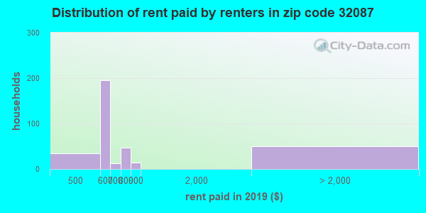 32087 rent paid by renters