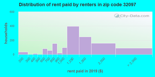 32097 rent paid by renters