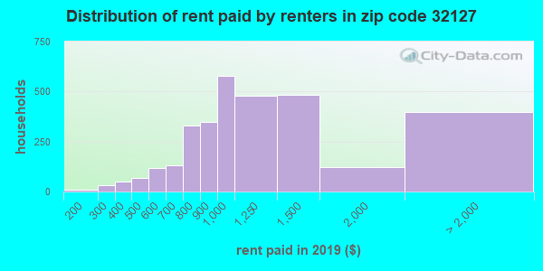 32127 rent paid by renters