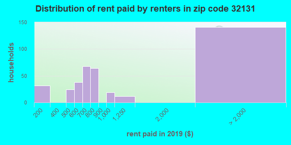32131 rent paid by renters