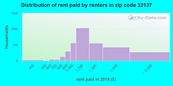 32137 rent paid by renters