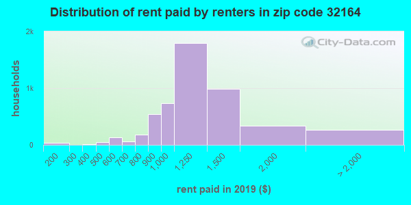Rent paid by renters in 2015 in zip code 32164