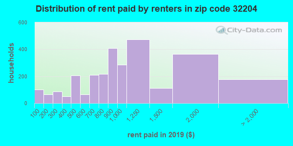 32204 rent paid by renters