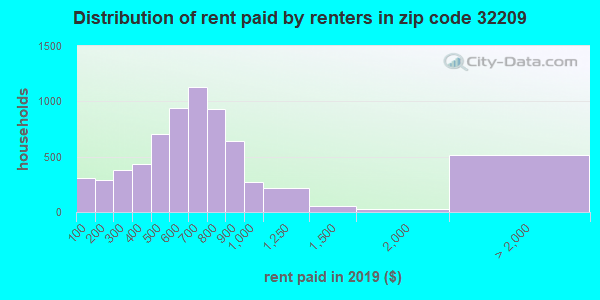 32209 rent paid by renters