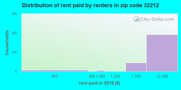 32212 rent paid by renters