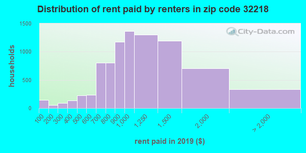 32218 rent paid by renters