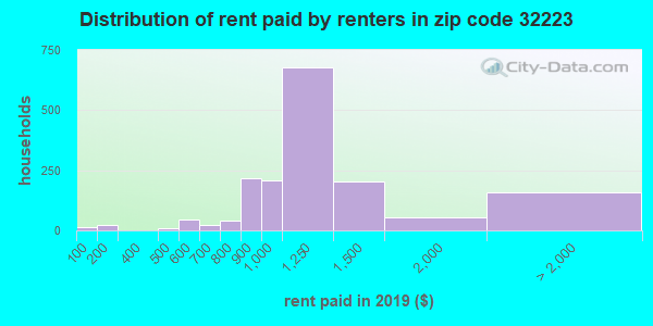 32223 rent paid by renters